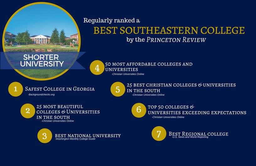 Shorter University Rankings